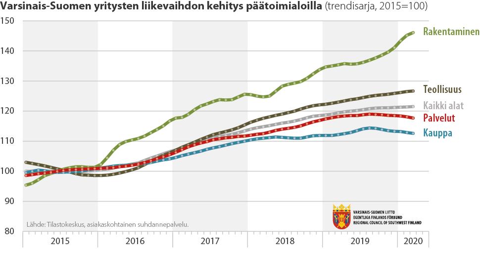 Tilastokuvaaja eri toimialojen liikevaihdon kehityksestä Varsinais-Suomessa
