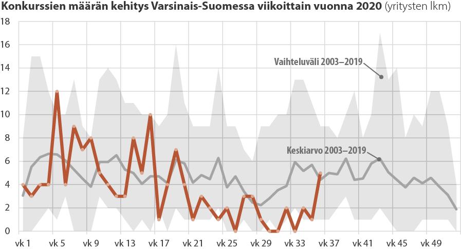 Tilastokuvaaja konkurssien määrän kehityksestä Varsinais-Suomessa