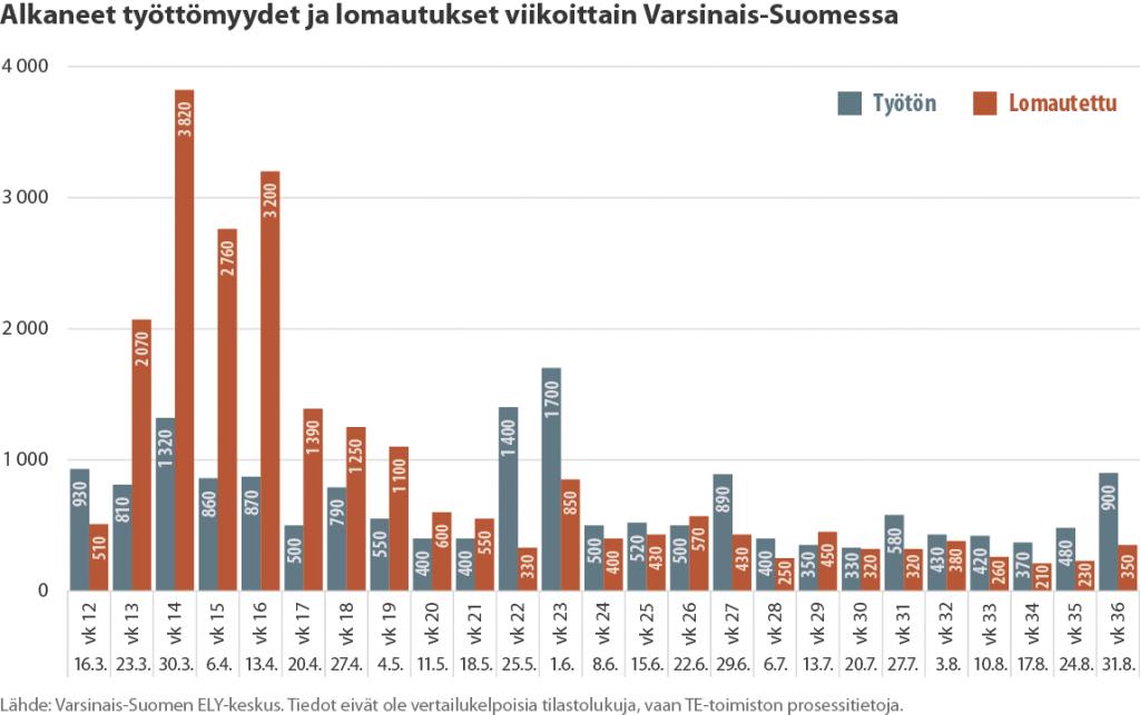 Tilastokuvaaja työttömien ja lomautettujen määrän kehityksestä Varsinais-Suomessa