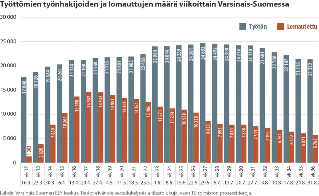 Tilastokuvaaja työttömien ja lomautettujen määrän yhteenlasketusta kehityksestä Varsinais-Suomessa