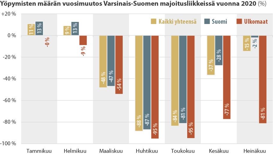 Tilastokuvaaja yöpymisten määrän kehityksestä Varsinais-Suomessa