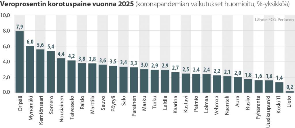 Varsinais-Suomen kuntien veronkorotuspaine vuonna 2025