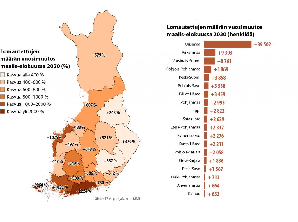 Kaavio lomautettujen määrän muutoksesta Suomessa maalis-elokuussa 2020