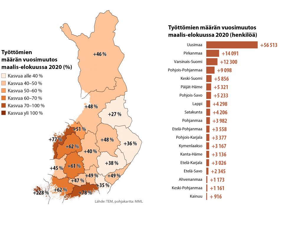 Kaavio työttömien määrän muutoksesta Suomessa maalis-elokuussa 2020