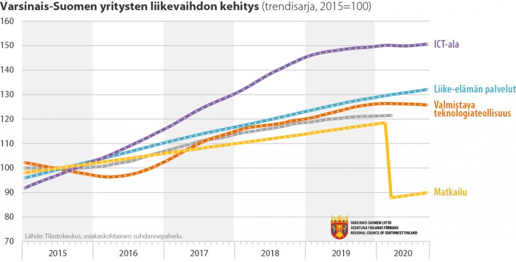 Liikevaihdon kehitys eri toimialoilla Varsinais-Suomessa
