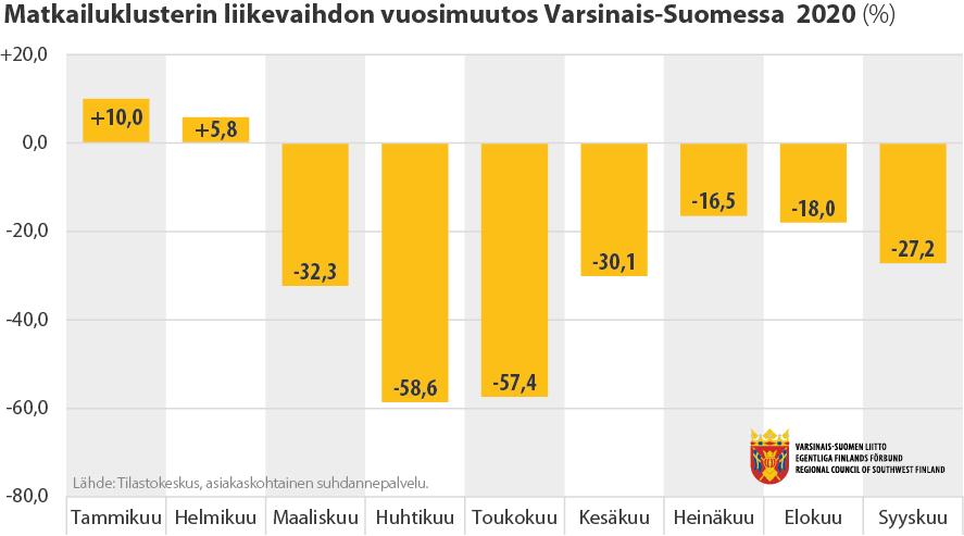 Matkailualan liikevaihdon vuosimuutos Varsinais-Suomessa kuukausittain vuonna 2020