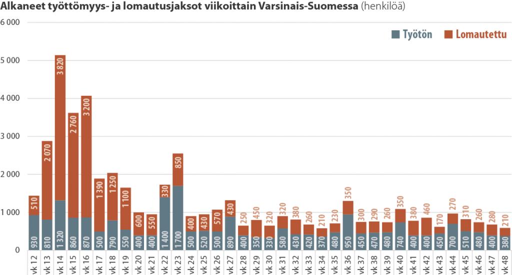 Alkaneet työttömyys- ja lomautusjaksot viikoittain Varsinais-Suomessa
