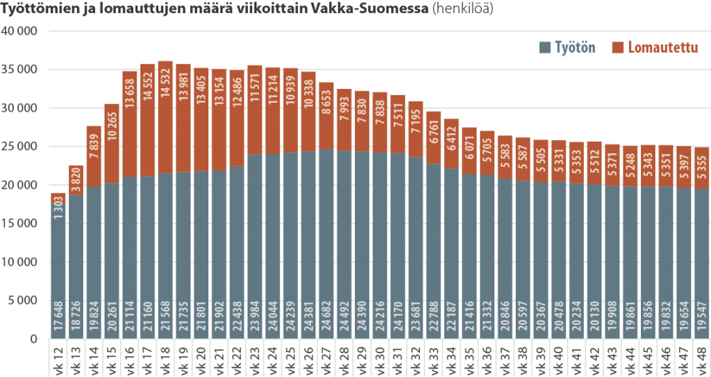 Työttömien ja lomautettujen lukumäärä viikoittain Varsinais-Suomessa