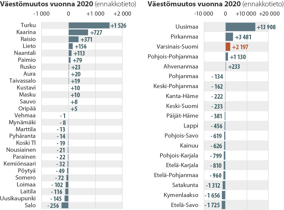 Väestömuutos Varsinais-Suomen kunnissa ja Suomen maakunnissa vuonna 2020