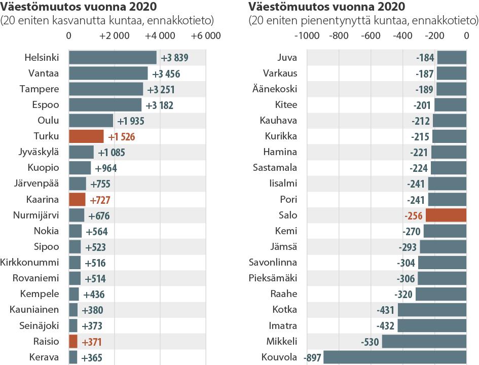 Väestömuutos 20 eniten kasvaneessa ja pienentyneessä kunnassa vuonna 2020