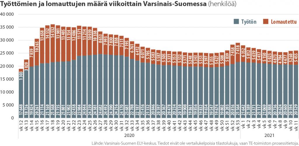 Työttömien työnhakijoiden ja lomautettujen määrä Varsinais-Suomessa viikoittain koronakriisin aikana