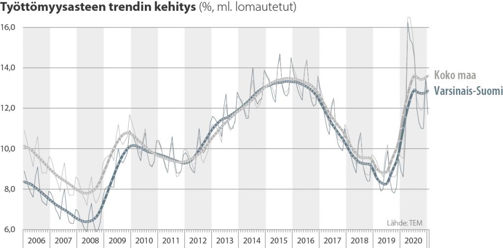 Työttömyysasteen trendin kehitys Varsinais-Suomessa ja koko maassa