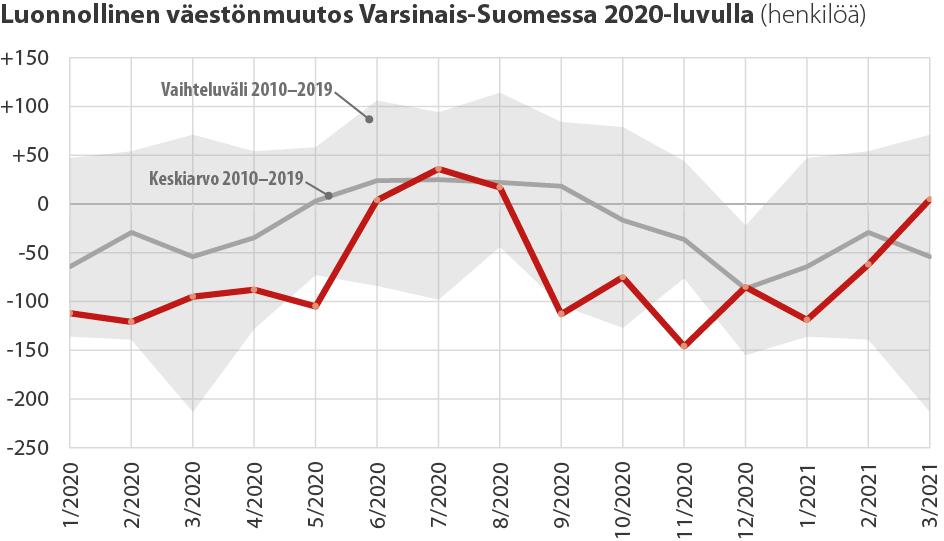 Luonnollisen väestönmuutoksen kehitys Varsinais-Suomessa 2020-luvulla