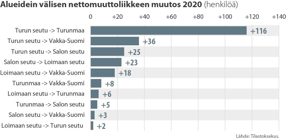 Alueidein välisen nettomuuttoliikkeen muutos 2020