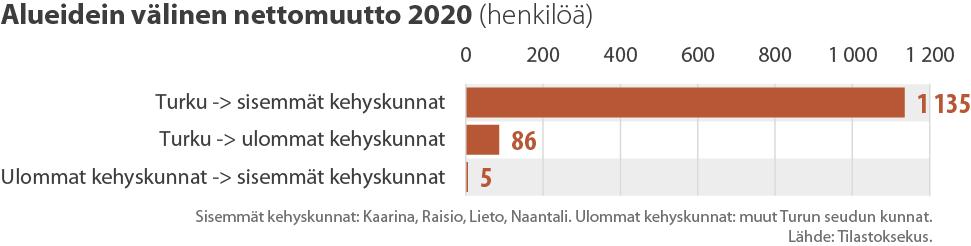 Alueidein välinen nettomuutto 2020 Turun seudulla