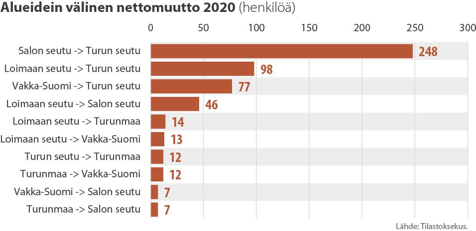 Alueidein välinen nettomuutto 2020