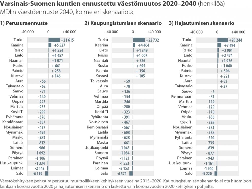Varsinais-Suomen kuntien ennustettu väestömuutos 2020–2040 (henkilöä)