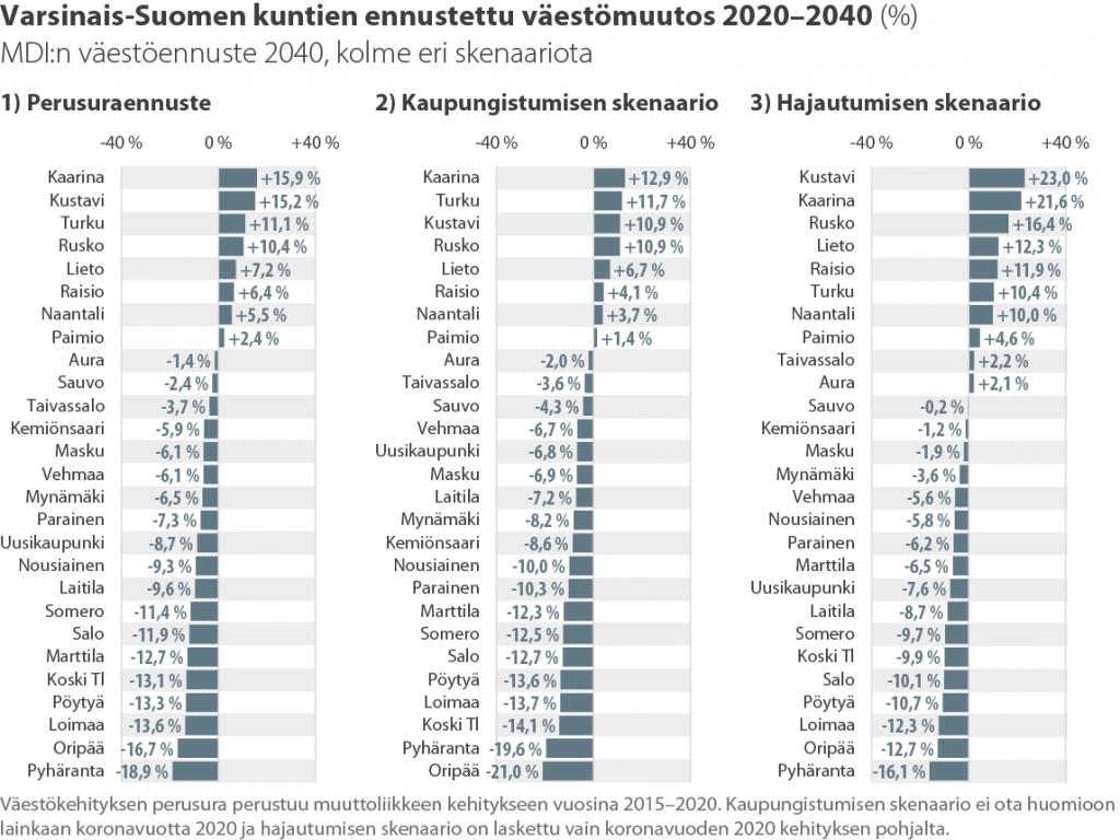 Varsinais-Suomen kuntien ennustettu suhteellinen väestömuutos 2020–2040 (%)