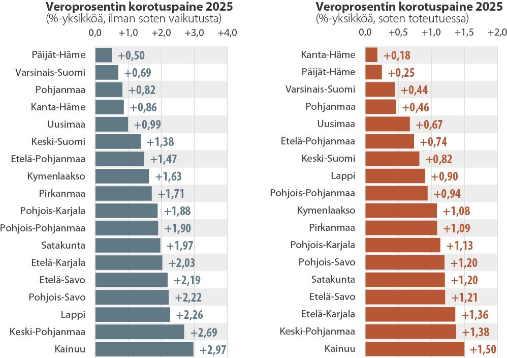 Veroprosentin keskimääräinen korotuspaine maakunnittain vuonna 2025