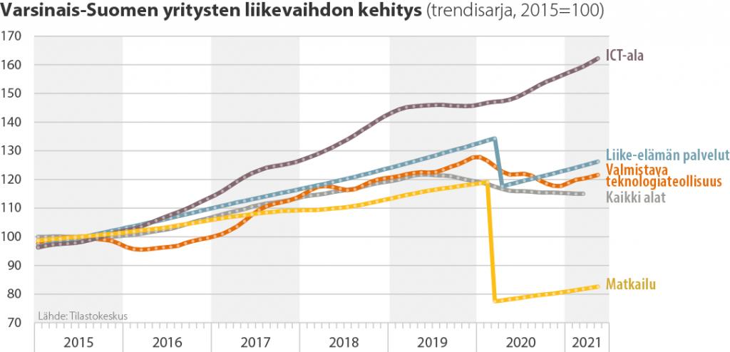 Varsinais-Suomen yritysten liikevaihdon kehitys (trendisarja, 2015=100)