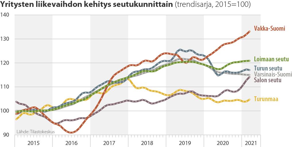 Yritysten liikevaihdon kehitys seutukunnittain (trendisarja, 2015=100)